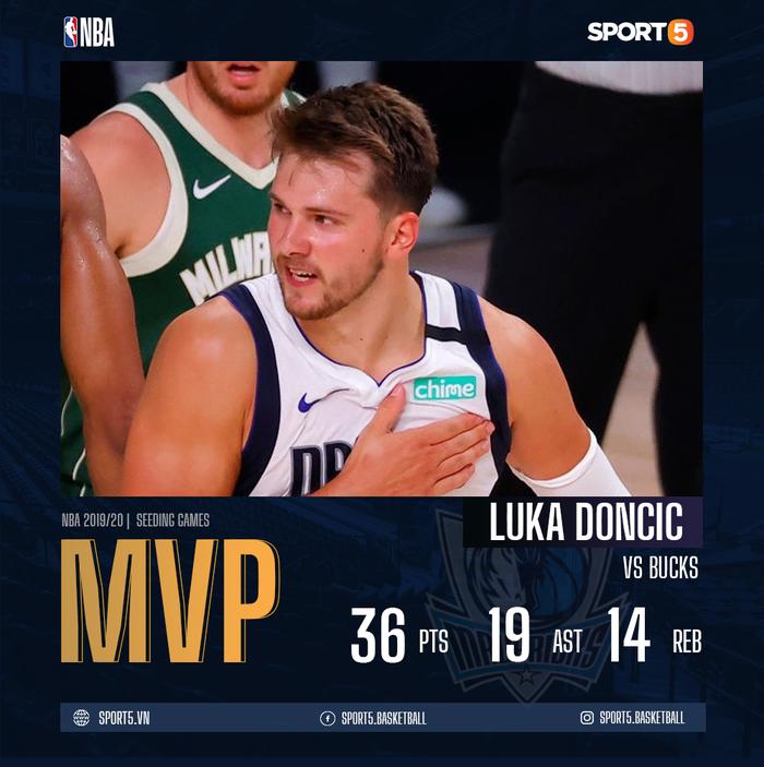 Luka Doncic chính thức đi vào lịch sử NBA khi xô đổ kỷ lục của huyền thoại Michael Jordan - Ảnh 1.
