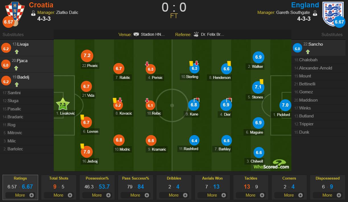 Tuyển Anh lỡ cơ hội phục thù World Cup trên sân bóng im ắng fan - Ảnh 11.