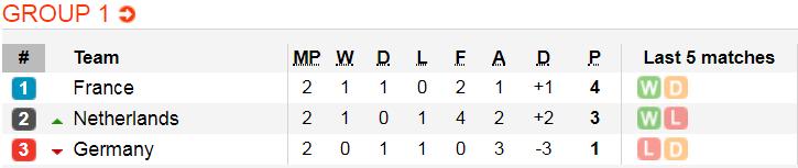 Tuyển Đức lần đầu thua sấp mặt khó tin trước Hà Lan - Ảnh 14.