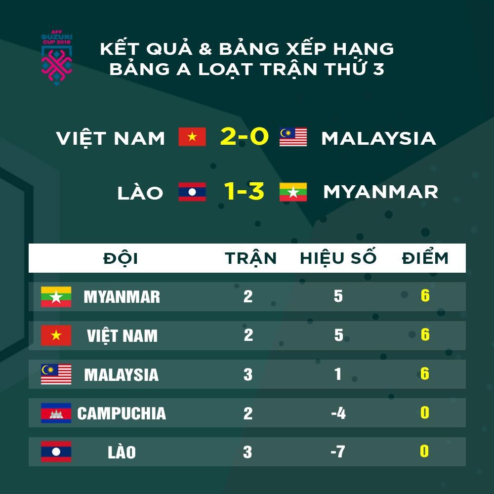 Truyền thông Myanmar thừa nhận đội tuyển Việt Nam quá mạnh, lo lắng bóng ma quá khứ hiện về - Ảnh 3.