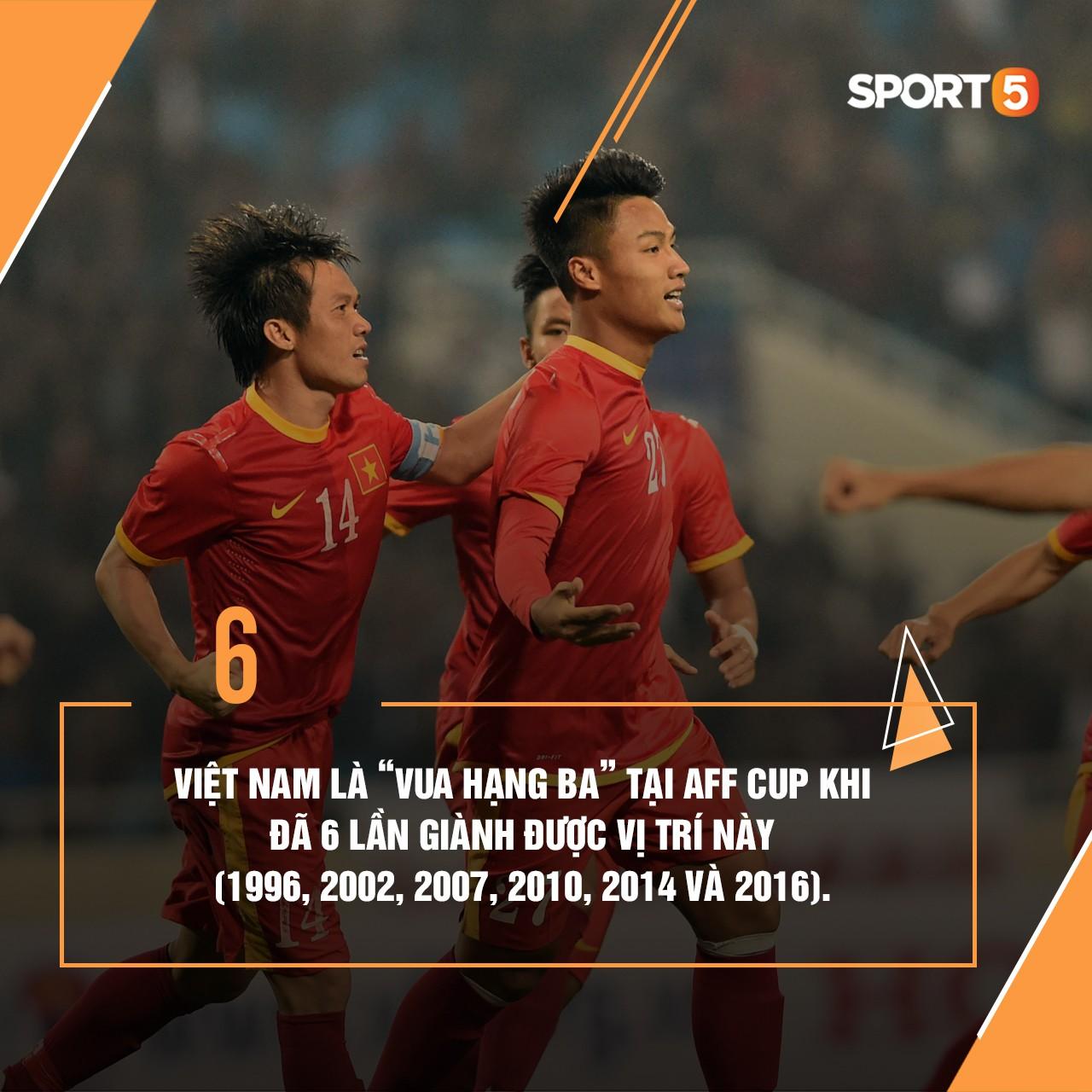 Những thống kê thú vị về tuyển Việt Nam ở AFF Cup - Ảnh 4.