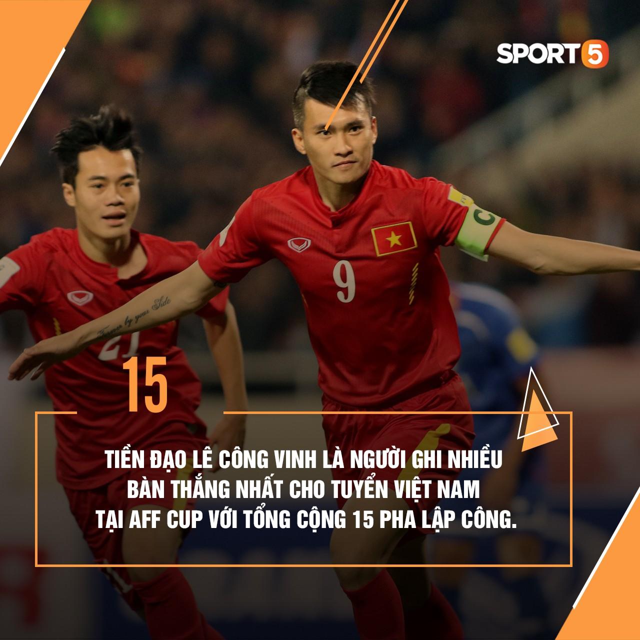 Những thống kê thú vị về tuyển Việt Nam ở AFF Cup - Ảnh 5.