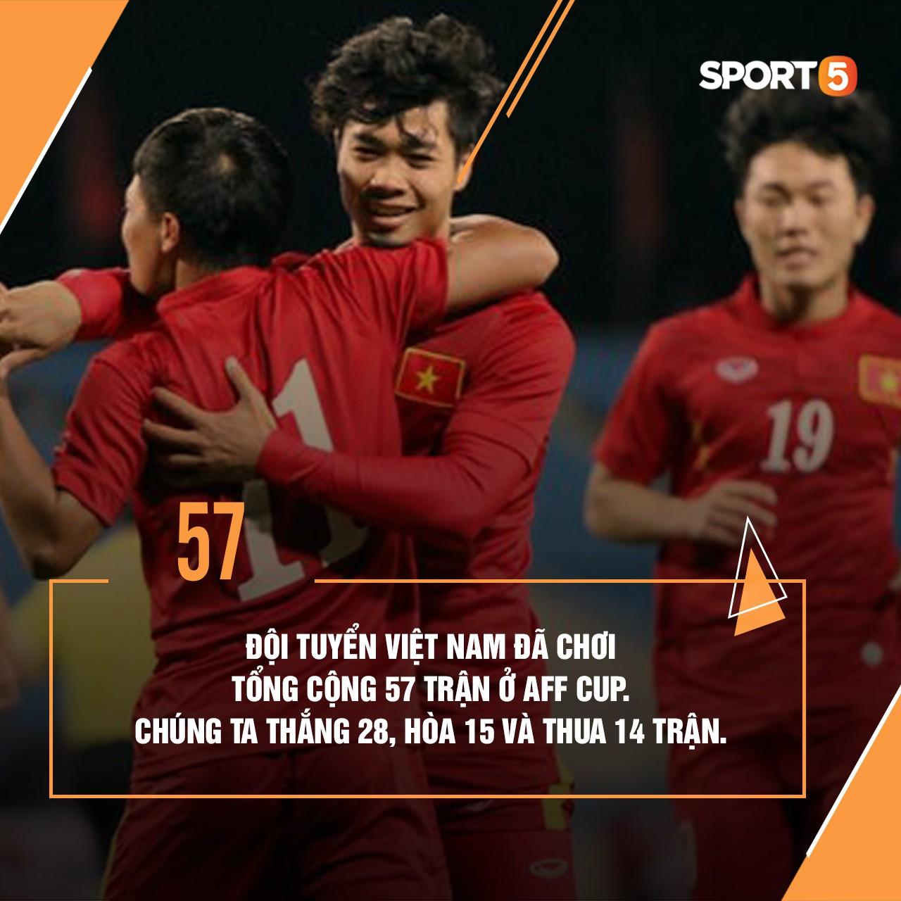 Những thống kê thú vị về tuyển Việt Nam ở AFF Cup - Ảnh 6.