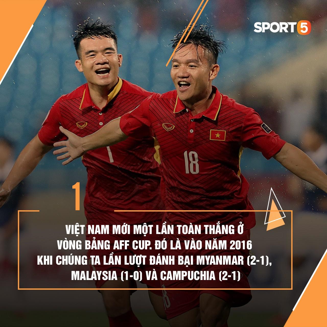 Những thống kê thú vị về tuyển Việt Nam ở AFF Cup - Ảnh 9.