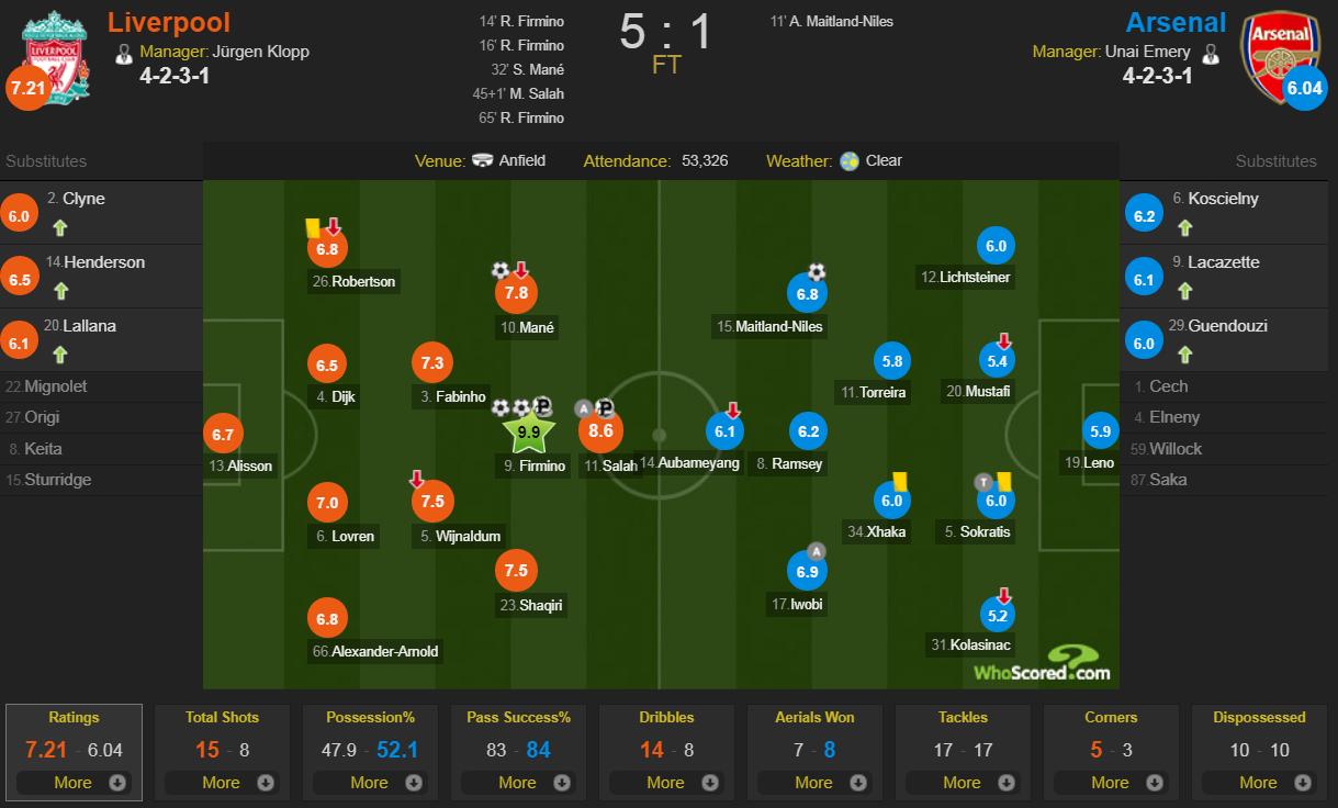 Hành động cao thượng của Salah khiến thầy Klopp chực rơi nước mắt khi Liverpool hủy diệt Arsenal 5-1 - Ảnh 11.