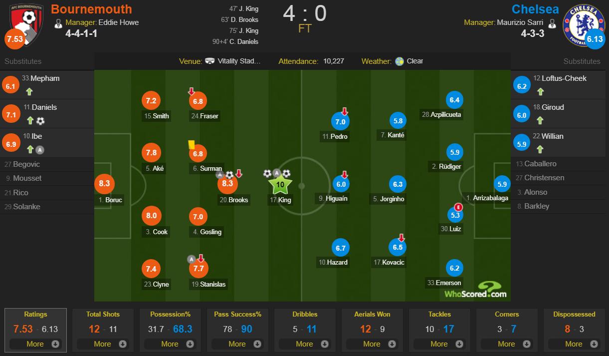 Chelsea thảm bại khó tin, sao Hàn Quốc gây thất vọng ở Asian Cup tỏa sáng giúp Spurs ngược dòng ấn tượng - Ảnh 10.