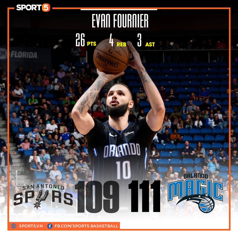 NBA-Tem-Score