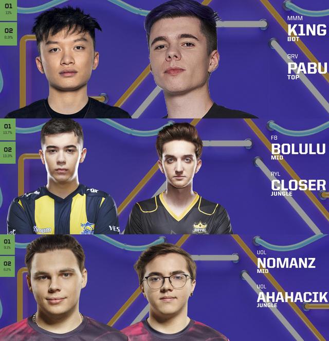 Lộ diện những cái tên đầu tiên tham dự All-Stars 2019: Ngỡ ngàng đại diện khu vực Trung Quốc lại là 2 game thủ Hàn Quốc - Ảnh 2.