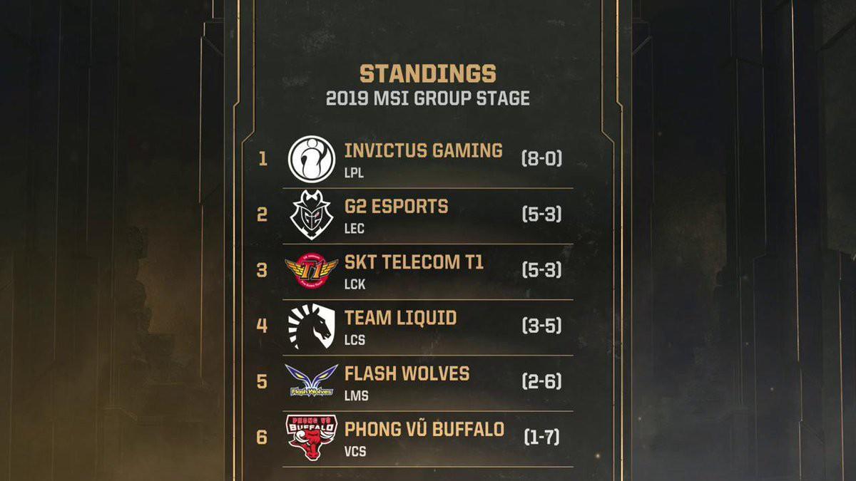 Có thể bạn không tin nhưng Phong Vũ Buffalo vẫn còn cơ hội đi tiếp tại MSI 2019 - Ảnh 1.