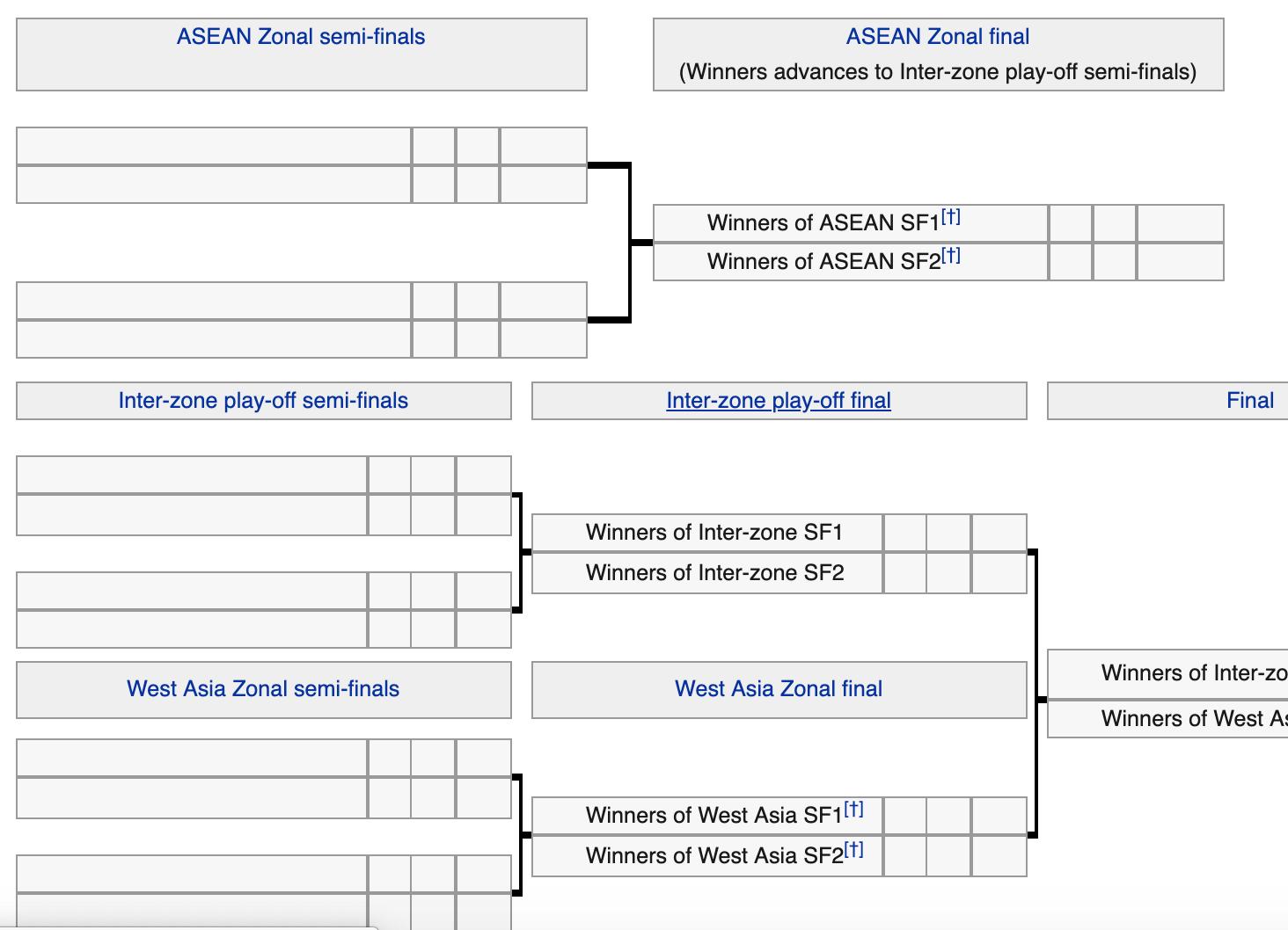 Muốn vô địch AFC Cup, Hà Nội FC phải trải qua tới 3 trận chung kết - Ảnh 2.