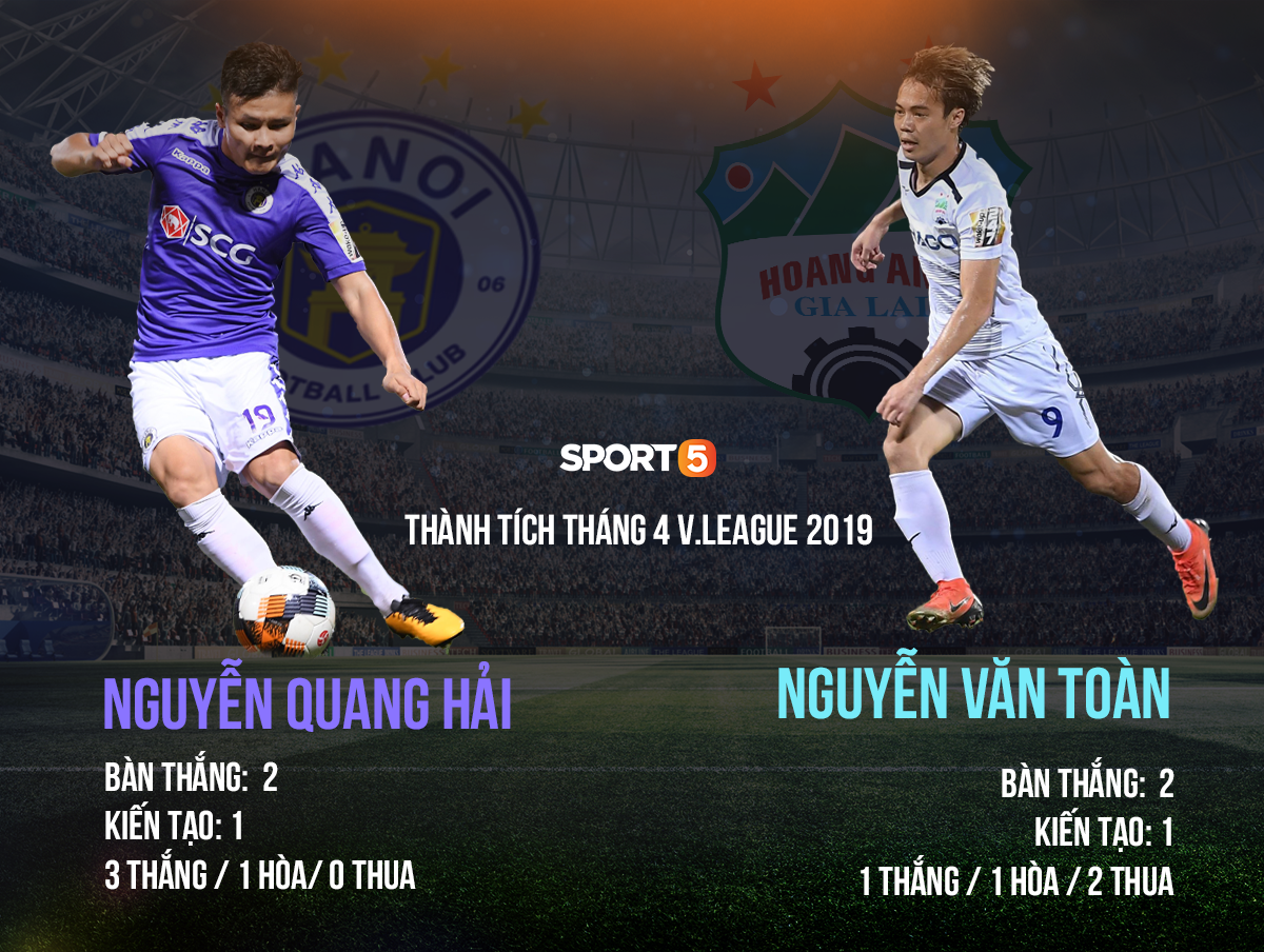 Fan tranh cãi Quang Hải hay Văn Toàn mới là cầu thủ xuất sắc nhất tháng 4 và cơn đau đầu dễ chịu của thầy Park - Ảnh 1.