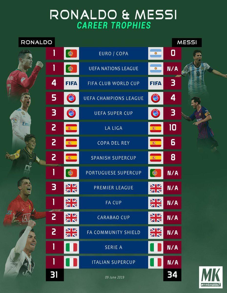 Messi bị troll không thương tiếc trên mạng xã hội sau khi Ronaldo giành thêm danh hiệu với ĐT Bồ Đào Nha - Ảnh 11.
