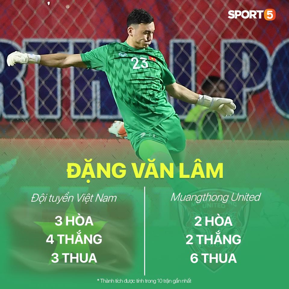 Đặng Văn Lâm: Sau thành công cùng tuyển Việt Nam là nỗi sợ thất bại ở Muangthong United - Ảnh 2.
