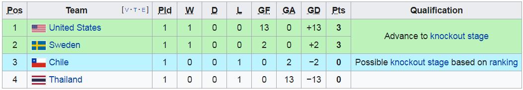 Bóng đá Thái Lan nhận thất bại kỷ lục ở sân chơi World Cup - Ảnh 10.