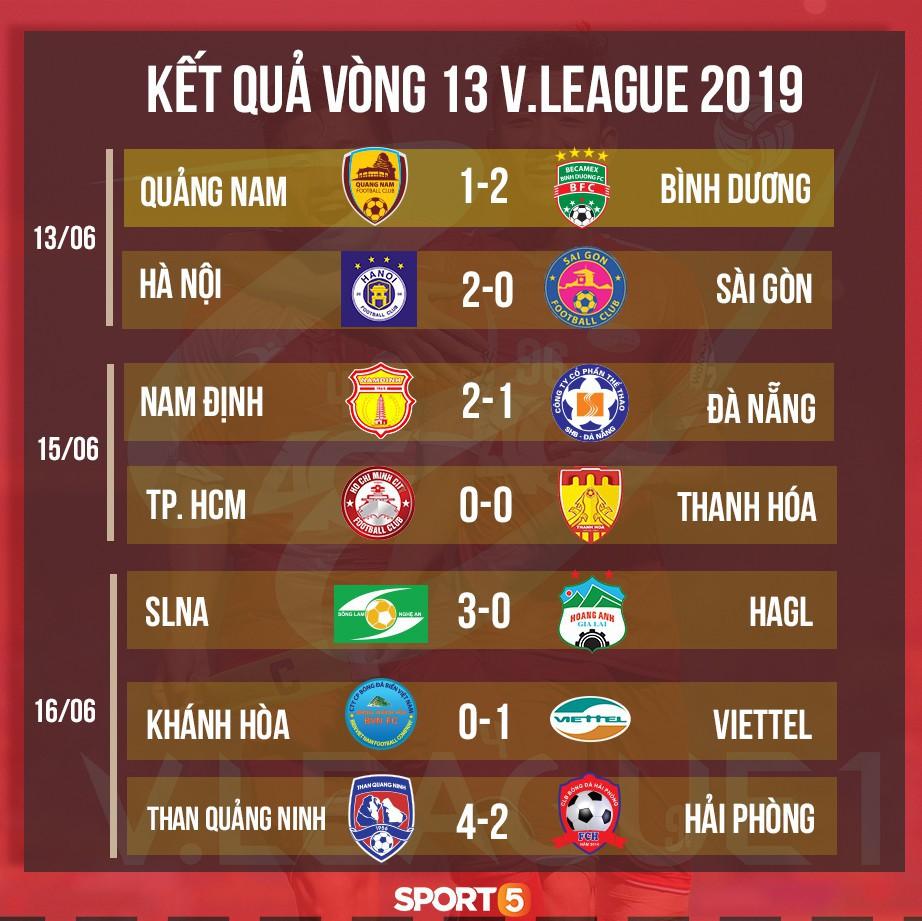 HAGL thua SLNA 0-3, kết thúc lượt đi V.League 2019 với vị trí thứ 10 - Ảnh 14.