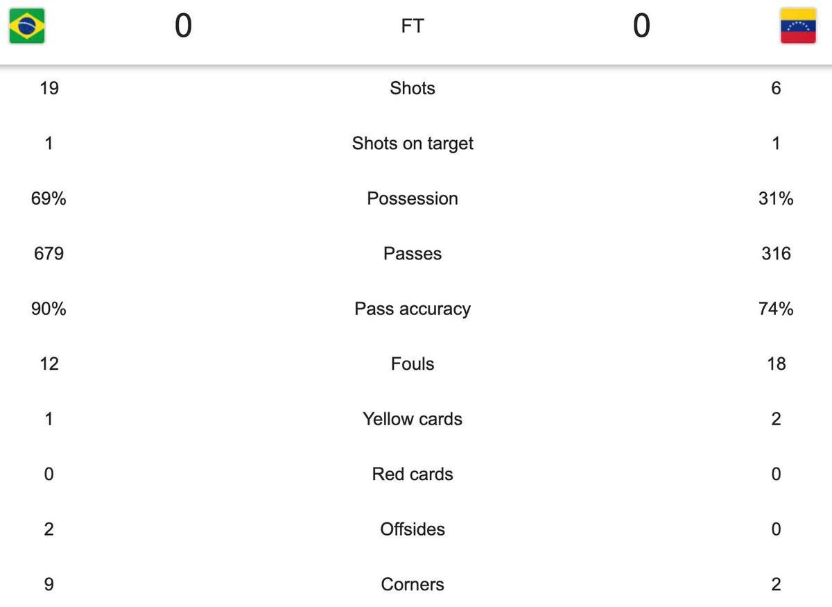 Có đội bóng nào đen đủi hơn tuyển Brazil hôm nay: 3 lần ăn mừng hụt để rồi rời sân trong nỗi thất vọng - Ảnh 12.