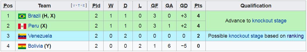 Có đội bóng nào đen đủi hơn tuyển Brazil hôm nay: 3 lần ăn mừng hụt để rồi rời sân trong nỗi thất vọng - Ảnh 13.