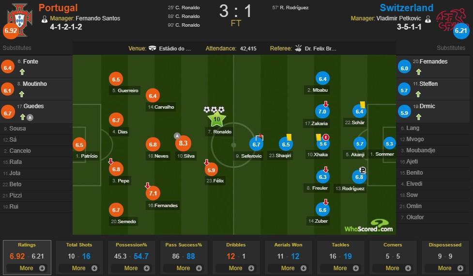 Siêu nhân Ronaldo một mình ghi 3 bàn thắng đẹp, gánh tuyển Bồ Đào Nha vào chơi trận chung kết UEFA Nations League - Ảnh 11.