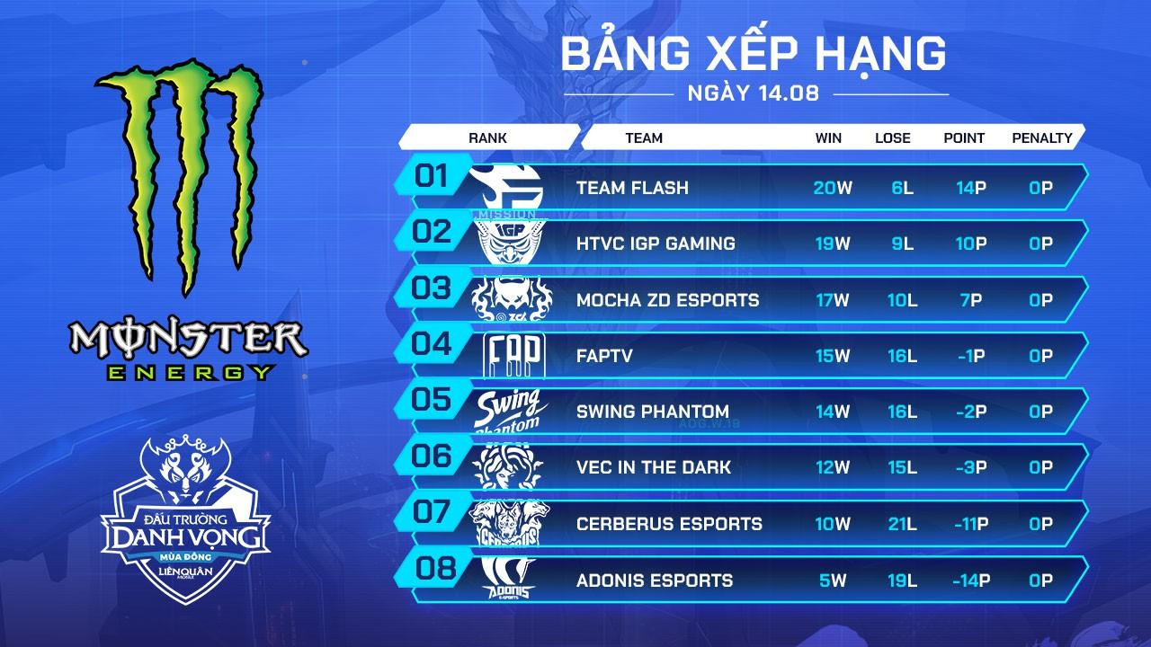 Standings-vòng-7-1280x720