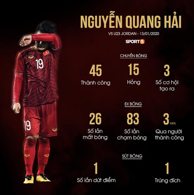 """Thông số của Quang Hải tệ theo cấp số nhân: Hậu quả của việc """"gánh team"""" và bài toán không lời giải của HLV Park Hang-seo - Ảnh 1."""