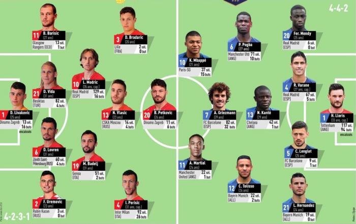 Cầu thủ trẻ hay nhất thế giới nổ súng, Pháp hạ gục Croatia - ảnh 9