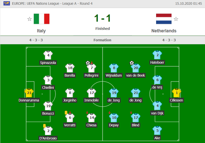 Hai ông lớn Italy và Hà Lan níu chân nhau, mất luôn ngôi đầu bảng - Ảnh 9.