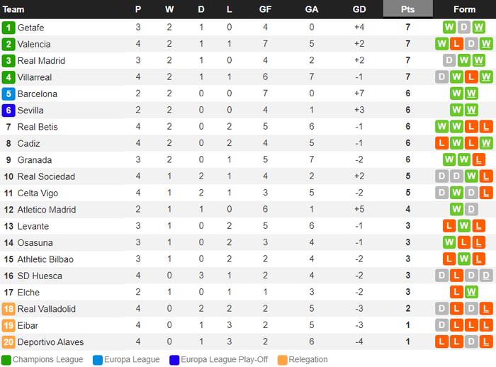 Messi solo khiến đối thủ phản lưới, Barcelona lại thắng tưng bừng dù phải chơi với 10 người - Ảnh 9.
