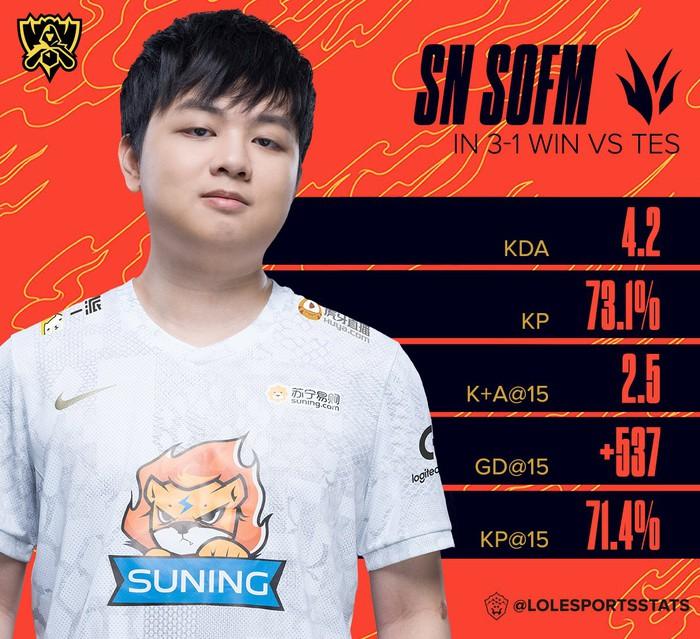 CKTG 2020: Mỗi ván chơi 1 tướng, SofM giành MVP trong trận bán kết giữa TOP Esports và Suning - Ảnh 1.