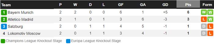 Cú volley đẳng cấp giúp Bayern Munich nối dài kỷ lục thắng ở Champions League - Ảnh 10.
