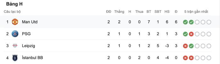 Man Utd 5-0 RB Leipzig: Chiến thắng tưng bừng, Quỷ đỏ độc chiếm ngôi đầu - Ảnh 11.