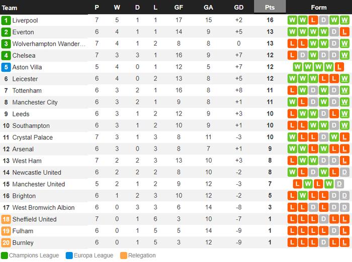 Kép phụ tỏa sáng, Liverpool ngược dòng thắng kịch tính để leo lên ngôi đầu Ngoại hạng Anh - Ảnh 12.