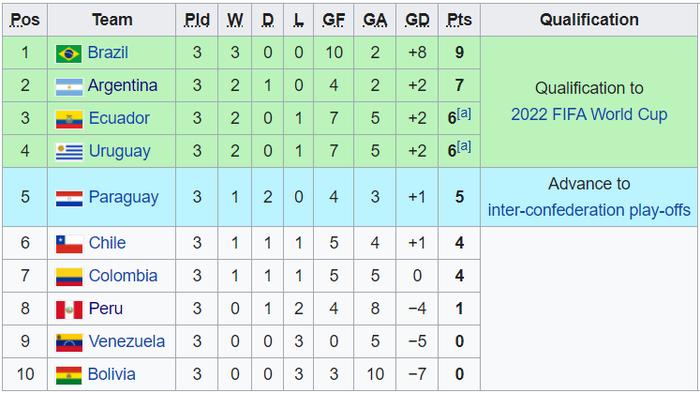 Ngôi sao đang xịt ở Ngoại hạng Anh ghi bàn, Brazil chật vật giữ thành tích hoàn hảo ở vòng loại World Cup 2020 - Ảnh 9.