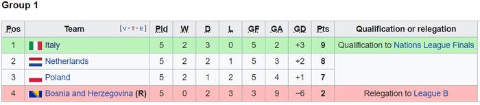 Dàn trai đẹp Italy vượt thử thách khó, nắm trong tay cơ hội lớn vào bán kết Nations League - Ảnh 8.
