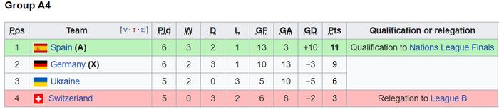 Sốc: Tuyển Đức thảm bại 0-6 trước Tây Ban Nha, trận thua đậm nhất trong lịch sử - Ảnh 8.