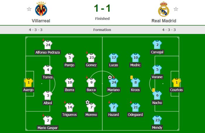 Trình diễn bộ mặt bạc nhược, Real Madrid may mắn thoát thua - Ảnh 8.