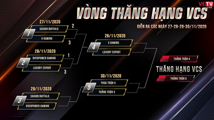 Thăng hạng VCS: 78 điểm hạ gục cho một trận đấu, Luxury Esports chỉ còn cách VCS A đúng 1 trận thắng - Ảnh 3.