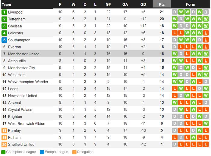 Bị dẫn 2 bàn, Man Utd vẫn thắng ngược kịch tính nhờ cú đúp giàu cảm xúc của Cavani - ảnh 13