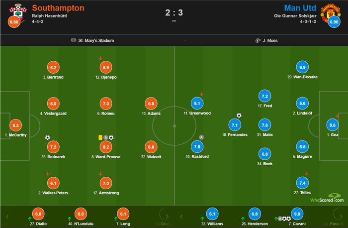 Bị dẫn 2 bàn, Man Utd vẫn thắng ngược kịch tính nhờ cú đúp giàu cảm xúc của Cavani - Ảnh 11.