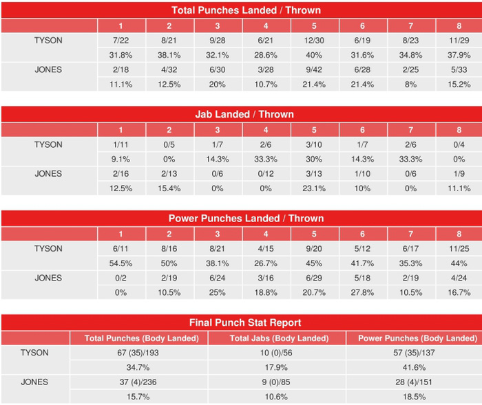 Lộ bằng chứng cho thấy sự lấn lướt toàn diện của Mike Tyson trước Roy Jones - Ảnh 1.