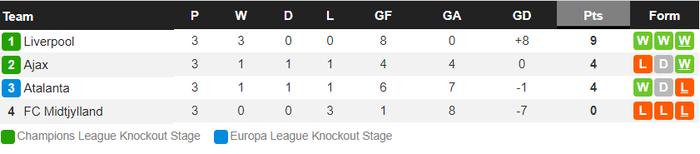 Đồng đội của Ronaldo lập hat-trick, Liverpool hủy diệt Atalanta 5-0 - Ảnh 11.
