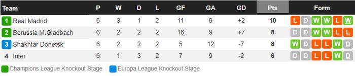 Từ chối nối gót MU, Real Madrid vào vòng 1/8 Champions League - Ảnh 10.