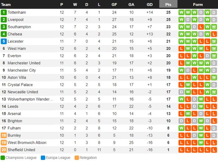 Liverpool mất điểm trước CLB lo trụ hạng, lỡ cơ hội vươn lên ngôi đầu Ngoại hạng Anh - Ảnh 13.