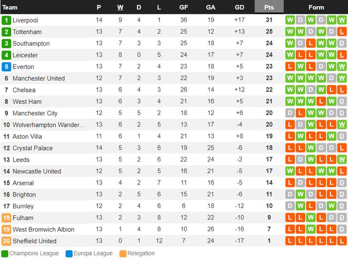 Tiền đạo người Nhật khai nòng chiến thắng hủy diệt 7-0, trận thắng chưa từng có trong lịch sử Liverpool - Ảnh 10.