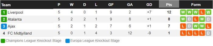 Sai lầm ngớ ngẩn của thủ môn giúp Liverpool giành vé vào knock-out Champions League - ảnh 13