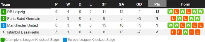 Man Utd bị loại khỏi Champions League - Ảnh 11.