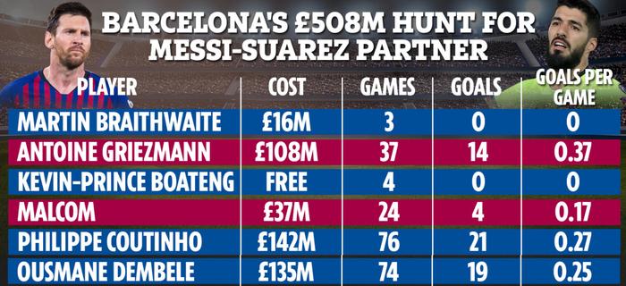 Loay hoay tìm bạn diễn cùng Messi, Barcelona tiêu tốn hơn nửa tỷ USD - ảnh 7