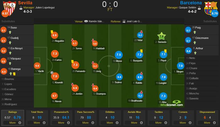 Messi may mắn thoát thẻ đỏ sau hành động nổi cáu thừa tay chân với đối thủ, Barcelona vẫn nhận kết quả không như ý - Ảnh 11.
