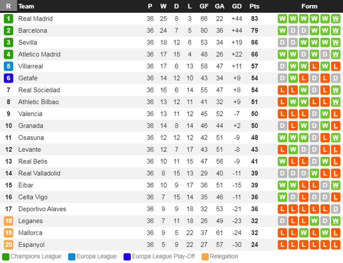 Chỉ cần đúng 1 trận thắng nữa, Real Madrid sẽ hạ bệ ngôi vương La Liga của Barcelona - Ảnh 8.