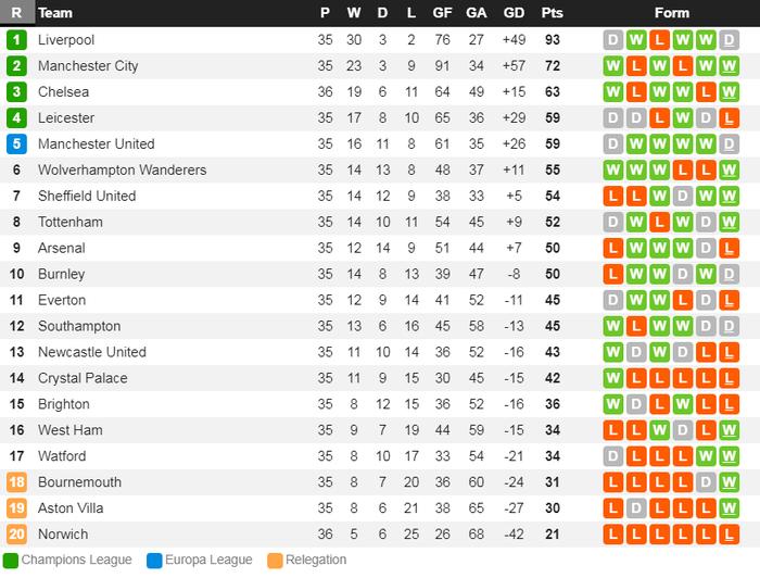 Chelsea bỏ cách MU 4 điểm sau chiến thắng nhẹ nhàng trước đội bóng đã xuống hạng - Ảnh 8.
