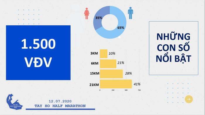 Lần đầu tiên tổ chức giải chạy half marathon vòng quanh hồ Tây, huy chương gây ấn tượng - Ảnh 2.